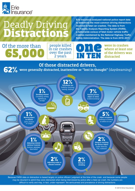 Top 10 List Of The Most Deadliest Driving Distractions