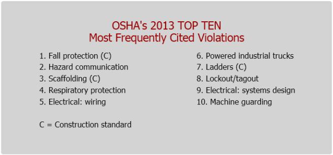 Top-10-List 2013