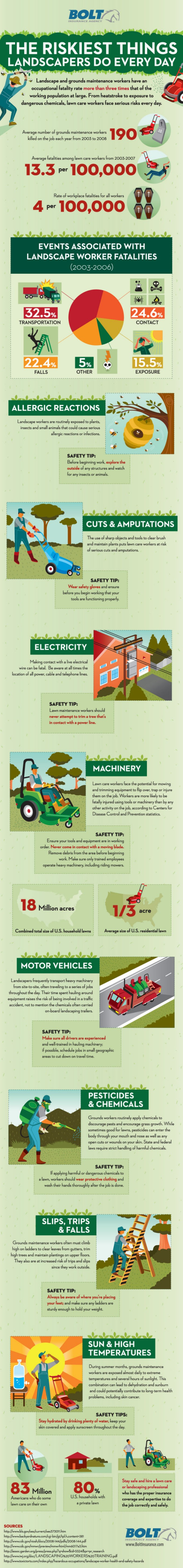 risks_and_dangers_of_landscaping_infographic