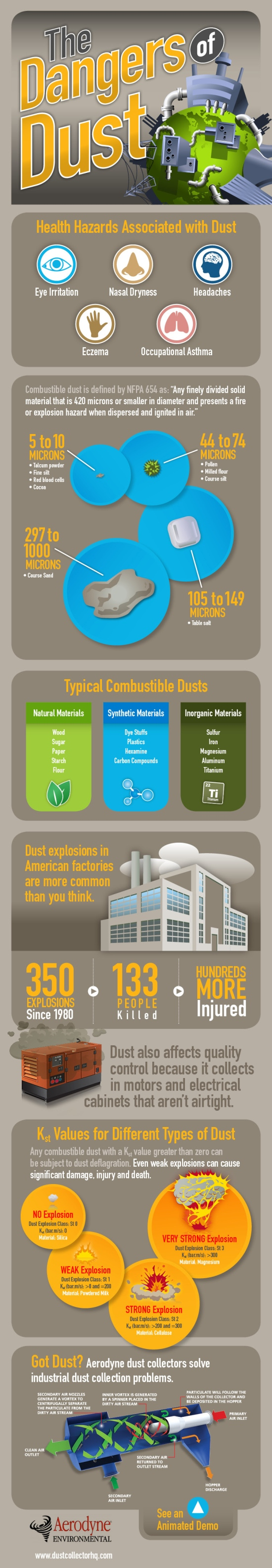 Dangers of Combustible Dust