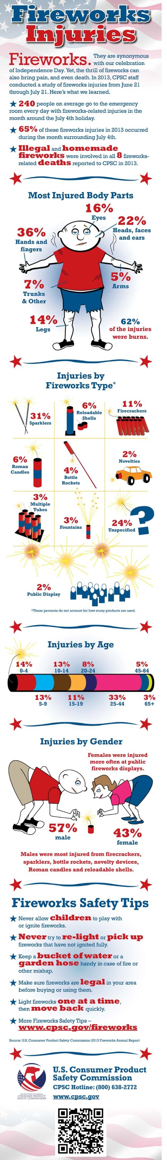Fireworks-Safety-Inforgraphic-Spanish650X6200