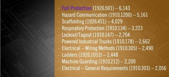 OSHA Top 10 Cited in 2014