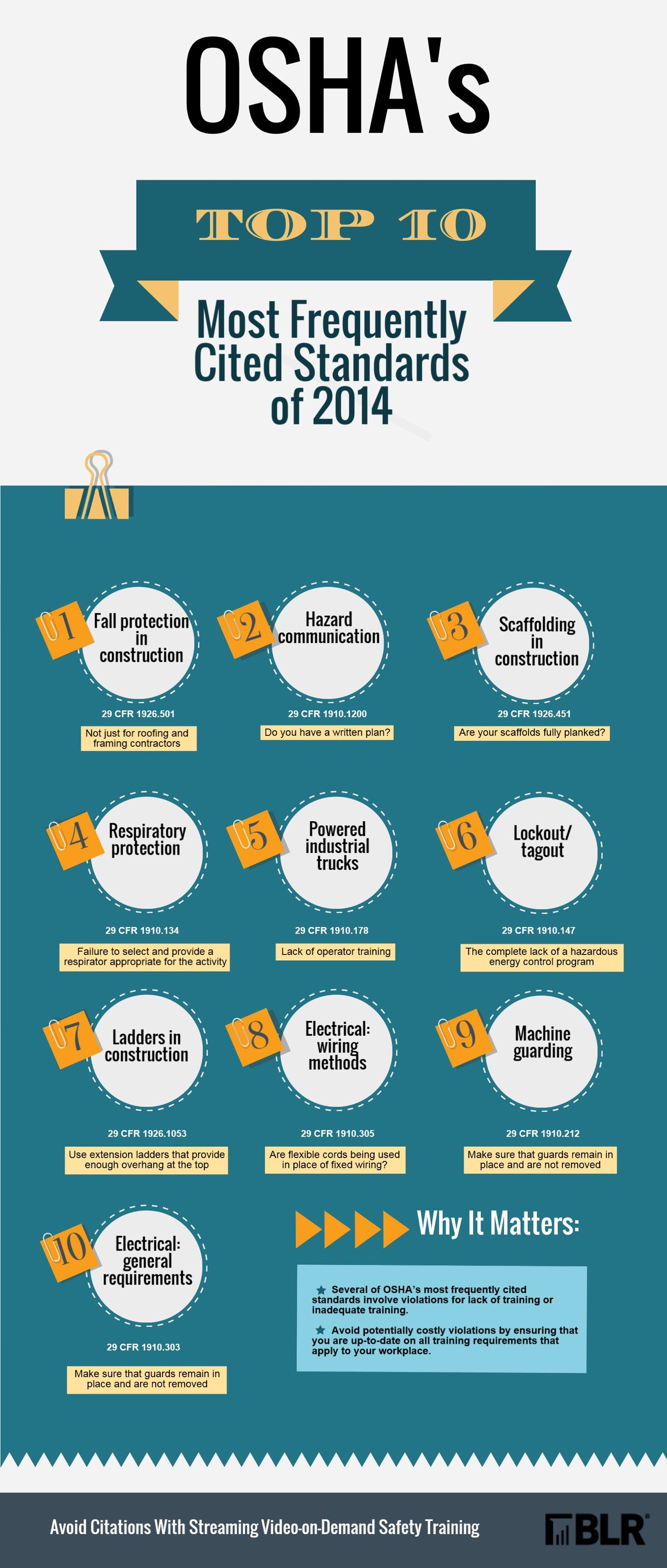 OSHA's Top 10 Most Frequently Cited Standards of 2014