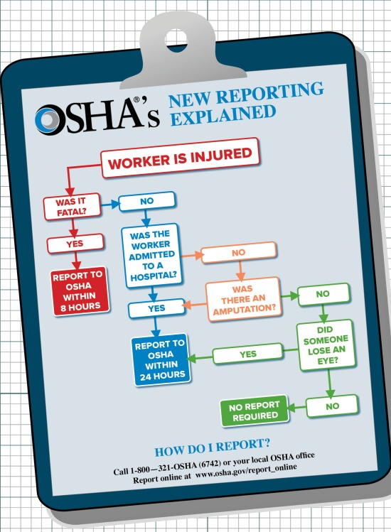 injury around typically the work area case study