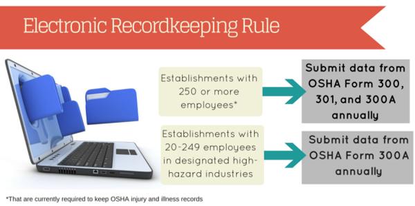 electronic-recordkeeping